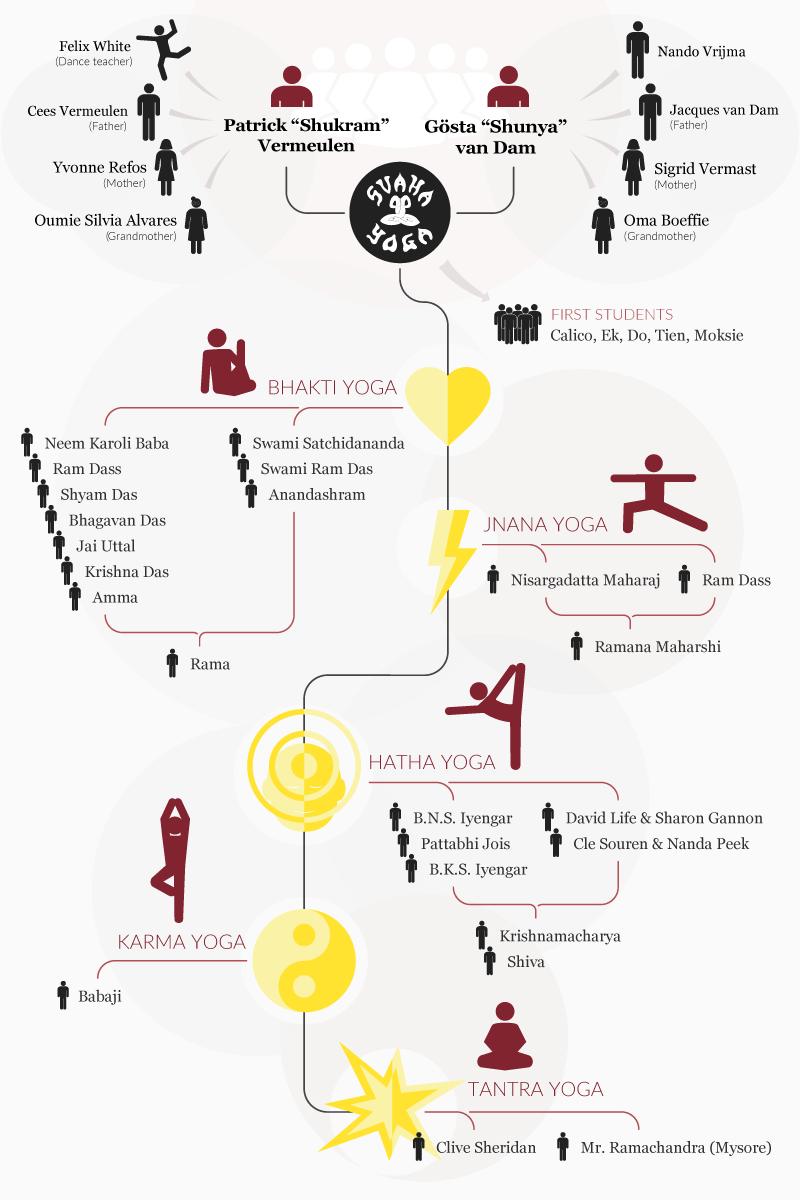 Svaha Yoga – Gurus, roots and inspiration